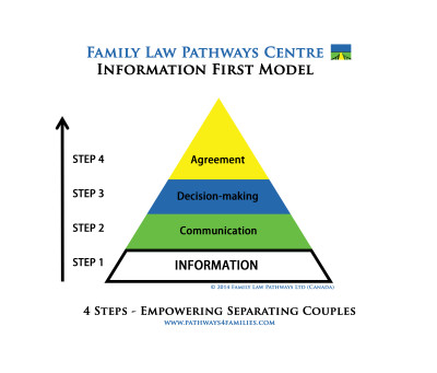 Family Law Pathways Centre Information First Model